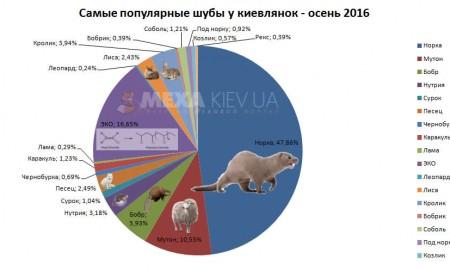 Весь спрос осени 2016 в Киеве на шубы из различных видов меха