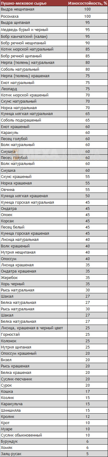 Износостойкость меха(таблица)