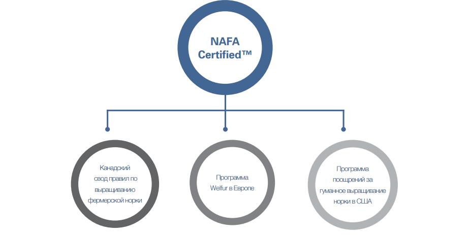 Сертификация фермерских мехов NAFA