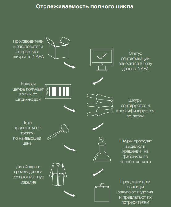 Отслеживаемость полного цикла дикого меха NAFA